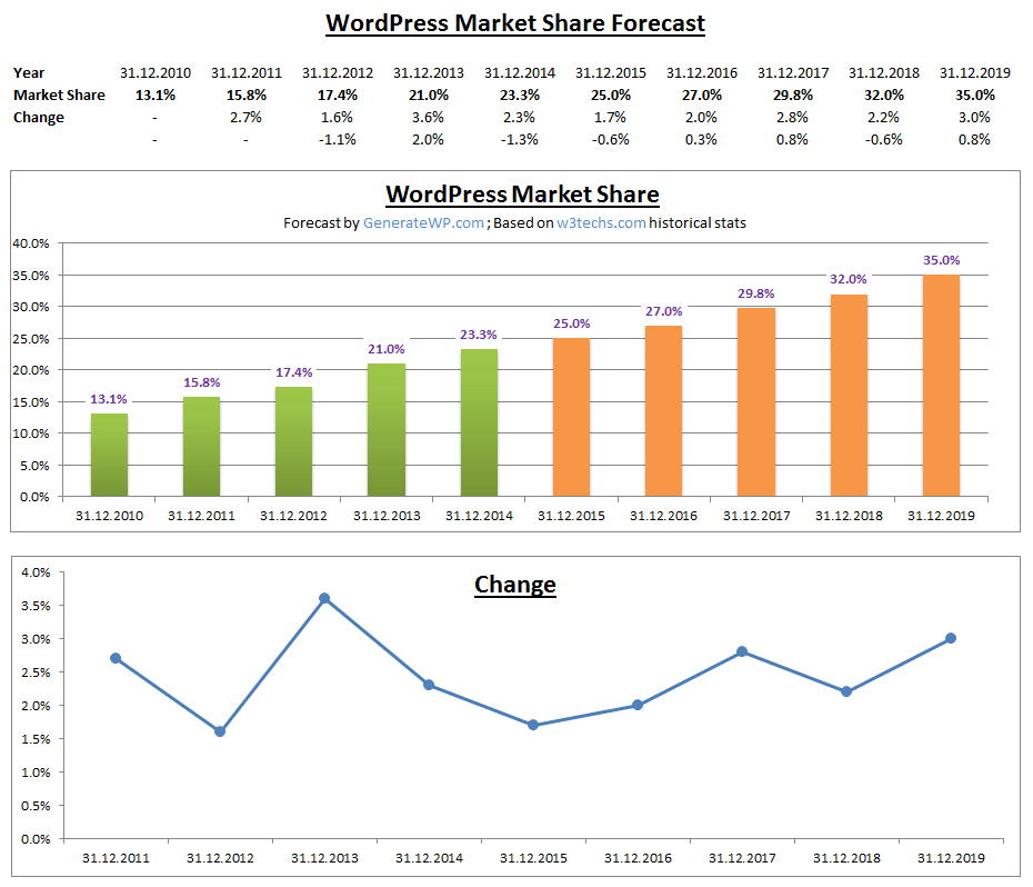 WordPress Market Share Forecast