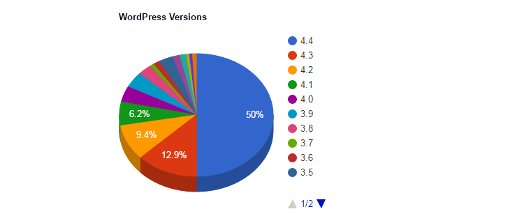 WordPress 4.4 Market Share